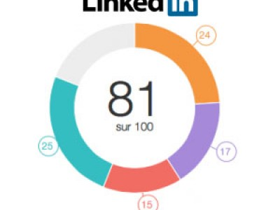 SSI Social selling index